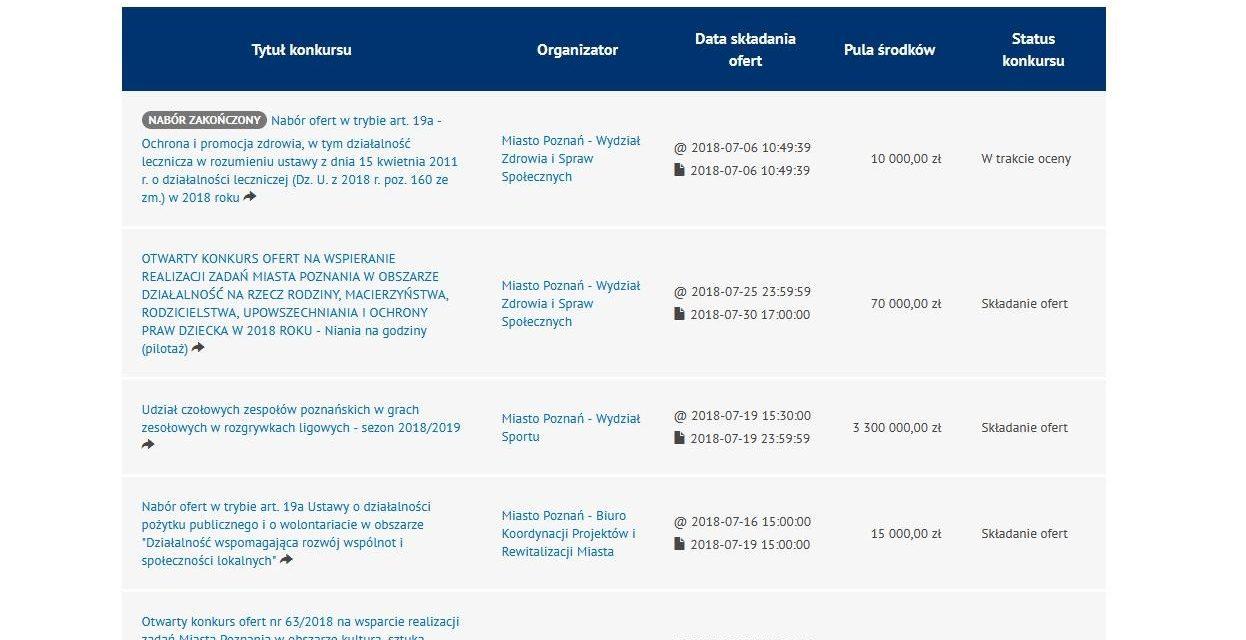 Otwarte konkursy ofert i małe granty Miasta Poznania